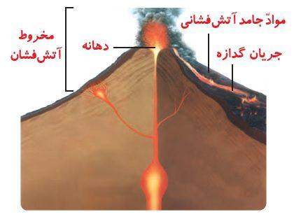 ساختمان کوه های آتشفشان چگونه است ؟ - صفحه 36 درس پنجم علوم تجربی ششم ابتدایی - زمین پویا - کلاس اینترنتی ما - مومکا