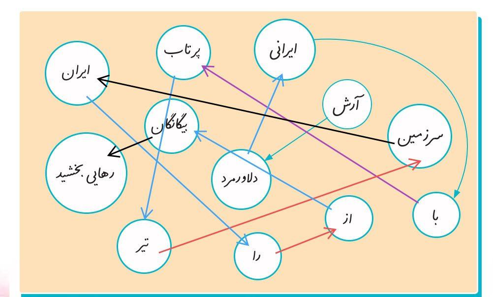 فعالیت صفحه 56 درس هشتم نگارش ششم - کلاس اینترنتی ما - مومکا - دریاقلی